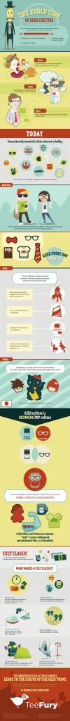 TeeFury-GeekEvolutionInfographic