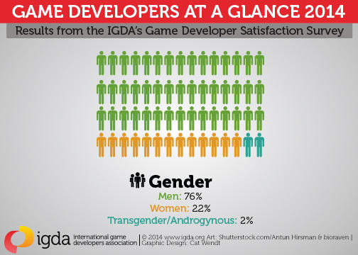 En 2014, les femmes représentaient 22% des employés de l'industrie du jeu vidéo.