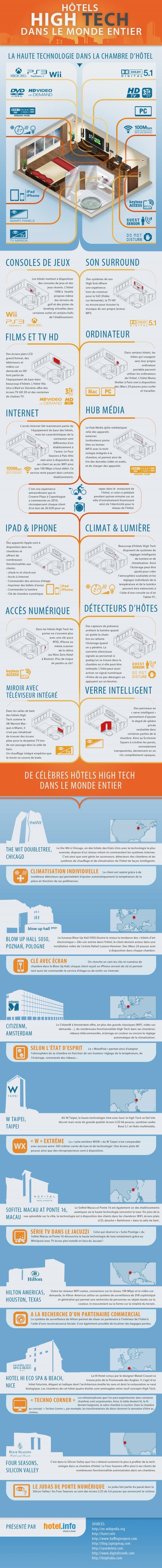 High-Tech-Hotels
